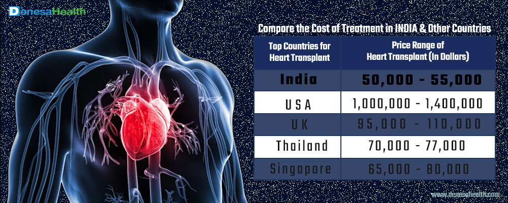 Heart Transplant in India