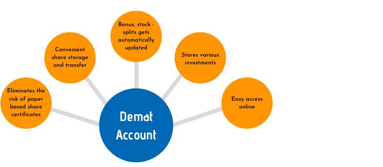 demat accounts
