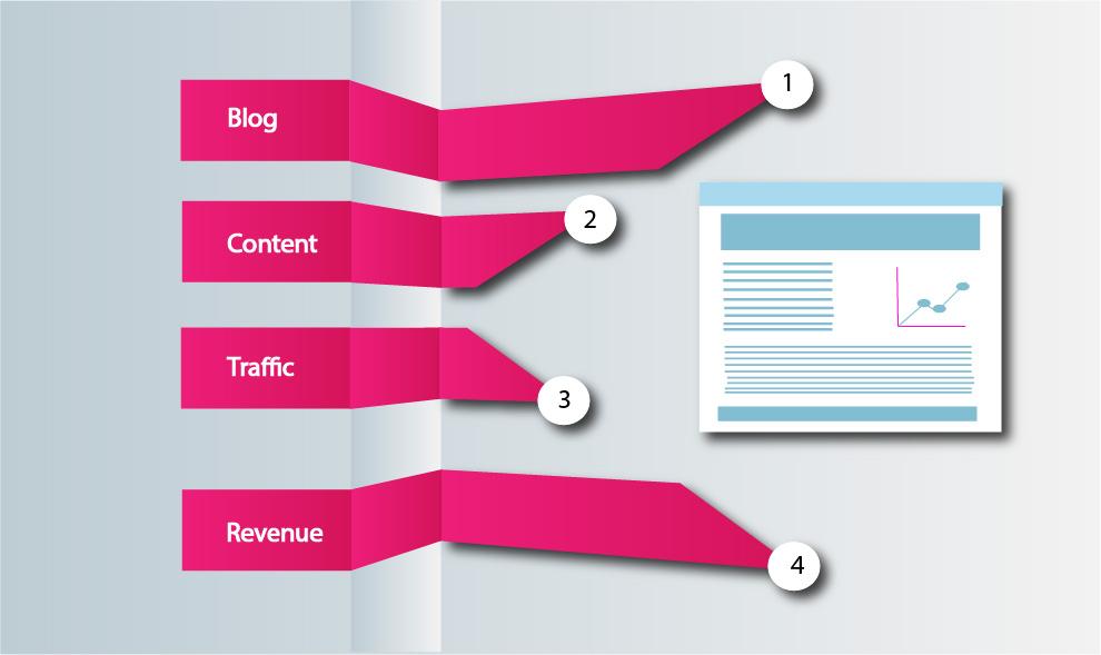 generate revenue from blogging
